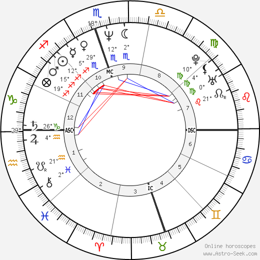 Rocky Dennis Birth Chart Horoscope, Date of Birth, Astro