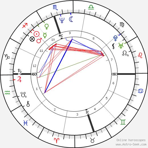 Rocky Dennis tema natale, oroscopo, Rocky Dennis oroscopi gratuiti, astrologia