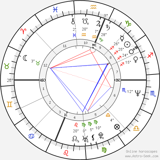 Sam Robards birth chart, biography, wikipedia 2019, 2020