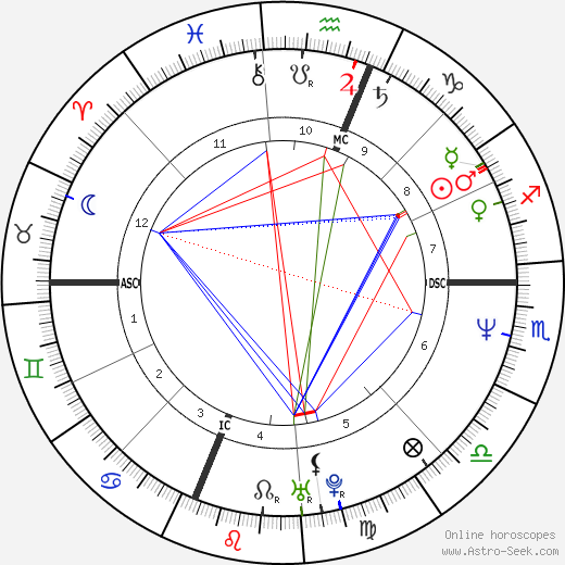 Sam Robards astro natal birth chart, Sam Robards horoscope, astrology