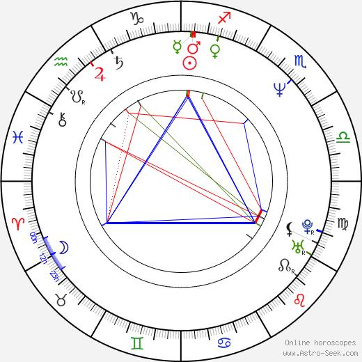 Sarah Dallin birth chart, Sarah Dallin astro natal horoscope, astrology