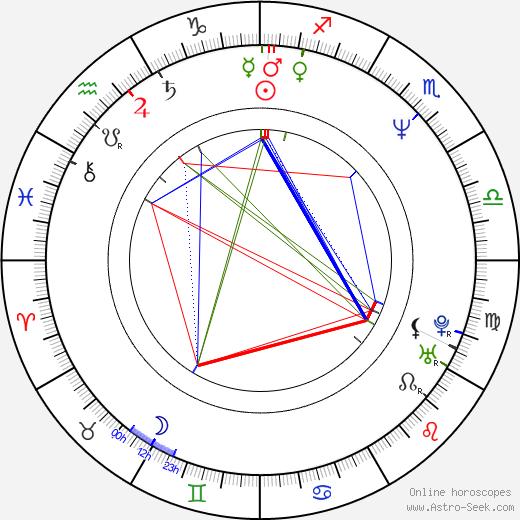 Scott Cohen день рождения гороскоп, Scott Cohen Натальная карта онлайн