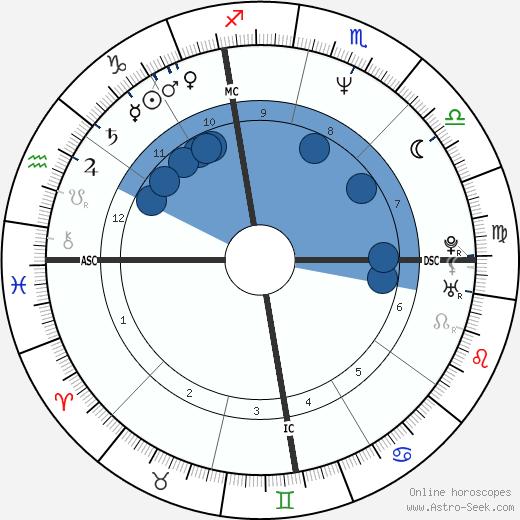 Sean Hannity wikipedia, horoscope, astrology, instagram