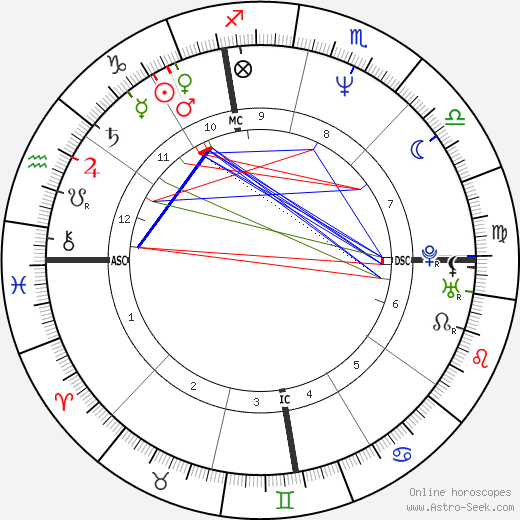 Sean Hannity tema natale, oroscopo, Sean Hannity oroscopi gratuiti, astrologia