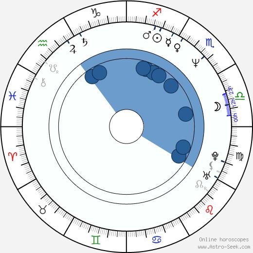 Shinji Takamatsu wikipedia, horoscope, astrology, instagram