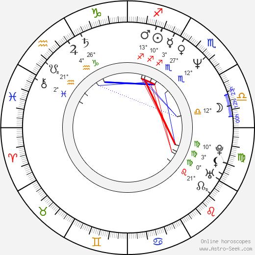 Shinji Takamatsu birth chart, biography, wikipedia 2019, 2020