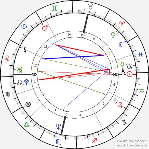 Анджела Игл Angela Eagle день рождения гороскоп, Angela Eagle Натальная карта онлайн