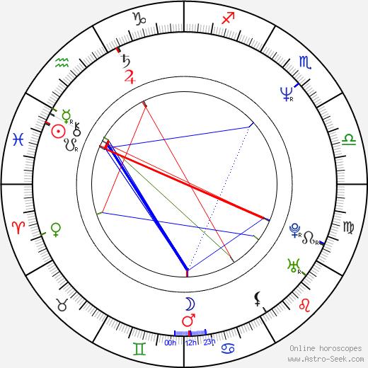 Billy Maddox день рождения гороскоп, Billy Maddox Натальная карта онлайн
