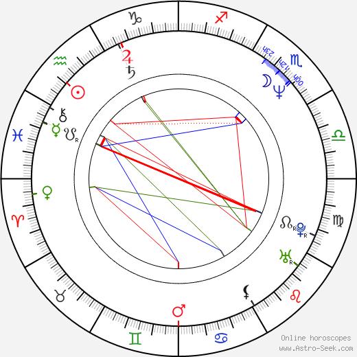 Bruce W. Timm birth chart, Bruce W. Timm astro natal horoscope, astrology