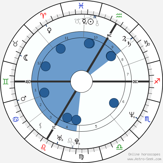 Christian Gerhartsreiter wikipedia, horoscope, astrology, instagram