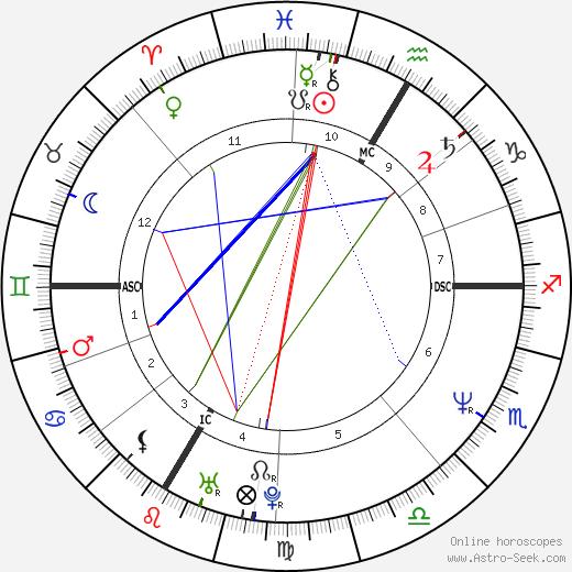 Christian Gerhartsreiter astro natal birth chart, Christian Gerhartsreiter horoscope, astrology