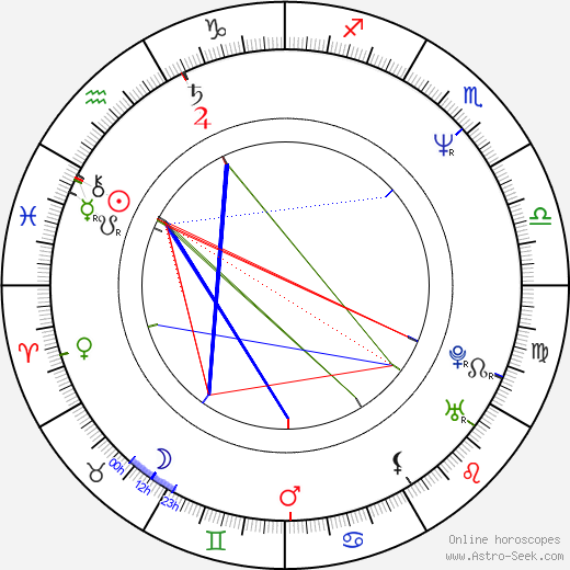 Christopher Atkins birth chart, Christopher Atkins astro natal horoscope, astrology