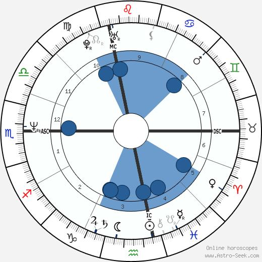 Daria Bignardi wikipedia, horoscope, astrology, instagram