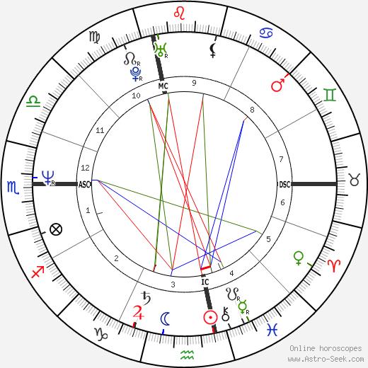 Daria Bignardi день рождения гороскоп, Daria Bignardi Натальная карта онлайн