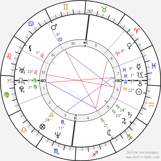 Didier Millet birth chart, biography, wikipedia 2018, 2019