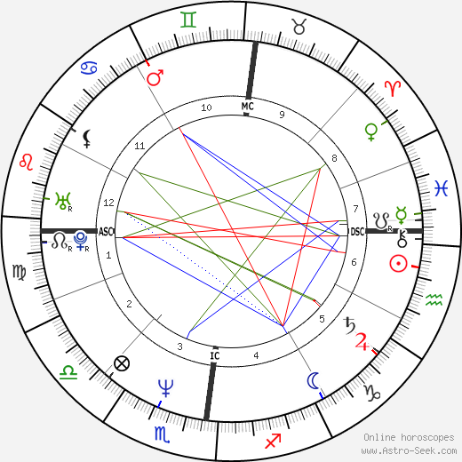 Didier Millet astro natal birth chart, Didier Millet horoscope, astrology