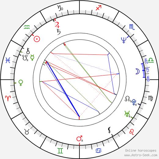 Dietmar Bär birth chart, Dietmar Bär astro natal horoscope, astrology