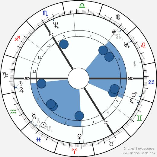 Eric Rochant wikipedia, horoscope, astrology, instagram