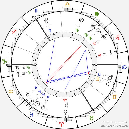 Eric Rochant birth chart, biography, wikipedia 2019, 2020