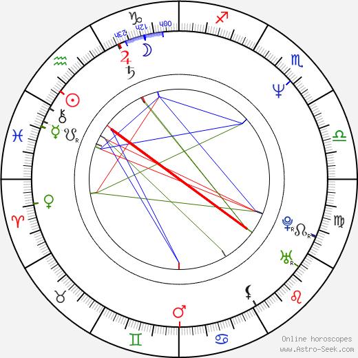 Eung-soo Kim astro natal birth chart, Eung-soo Kim horoscope, astrology