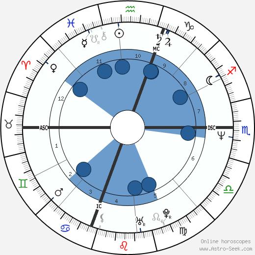 George Stephanopoulos wikipedia, horoscope, astrology, instagram