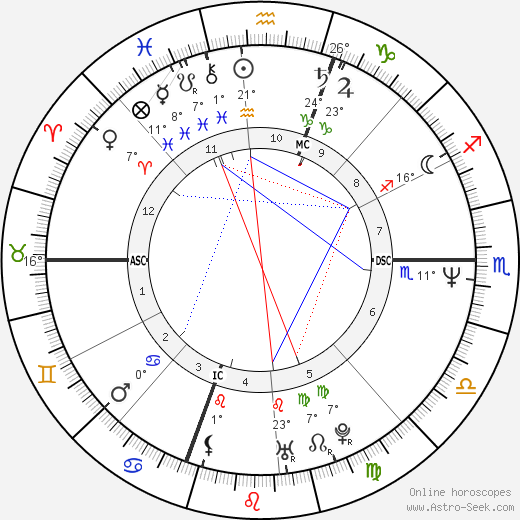 George Stephanopoulos birth chart, biography, wikipedia 2018, 2019