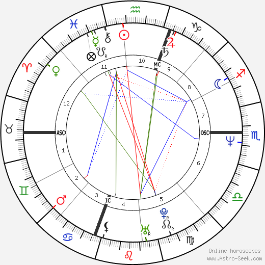 George Stephanopoulos astro natal birth chart, George Stephanopoulos horoscope, astrology