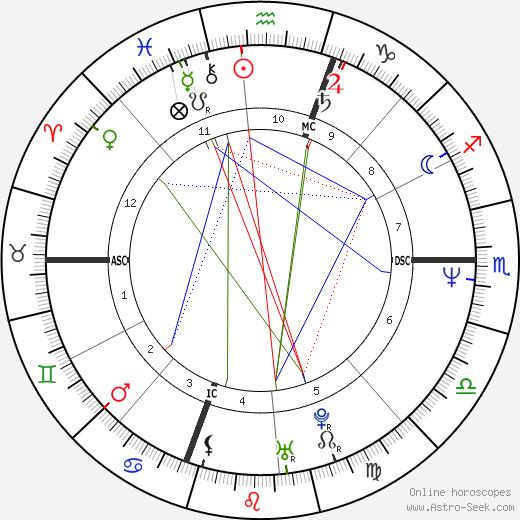 Джордж Стефанопулос George Stephanopoulos день рождения гороскоп, George Stephanopoulos Натальная карта онлайн