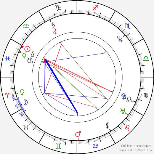 Grzegorz Pawlak birth chart, Grzegorz Pawlak astro natal horoscope, astrology