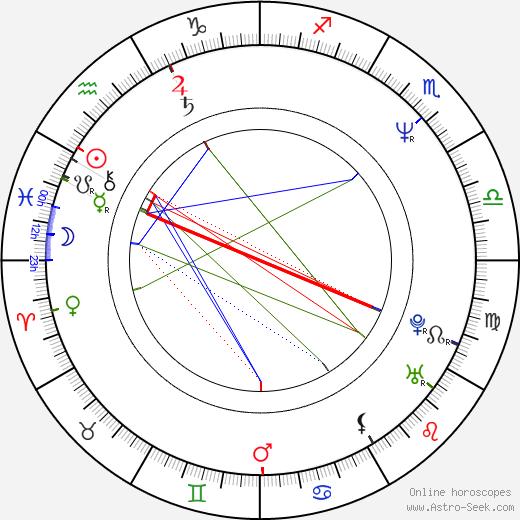 Hirohisa Sasaki tema natale, oroscopo, Hirohisa Sasaki oroscopi gratuiti, astrologia