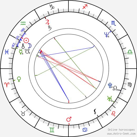 Irina Malyševa день рождения гороскоп, Irina Malyševa Натальная карта онлайн