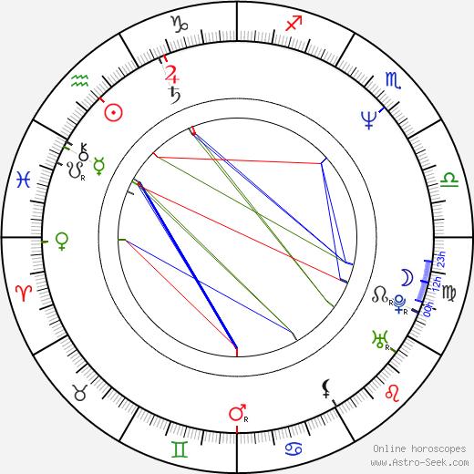 Keith Gordon birth chart, Keith Gordon astro natal horoscope, astrology