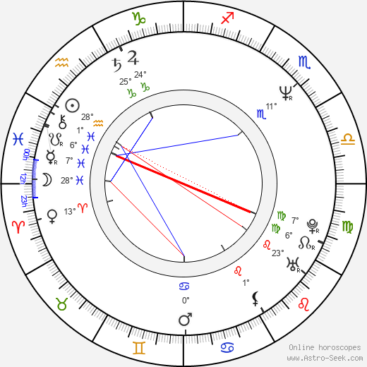 Leija Kurkvaara birth chart, biography, wikipedia 2018, 2019