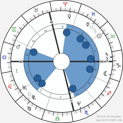 Ligia Siciliano wikipedia, horoscope, astrology, instagram