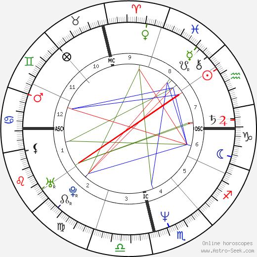 Ligia Siciliano день рождения гороскоп, Ligia Siciliano Натальная карта онлайн