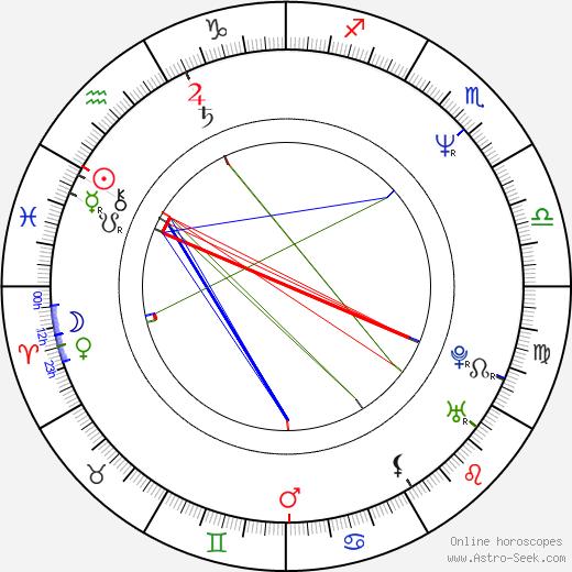 Ludmila Forétková birth chart, Ludmila Forétková astro natal horoscope, astrology