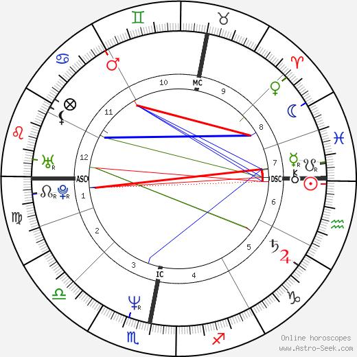 Maria Eagle день рождения гороскоп, Maria Eagle Натальная карта онлайн