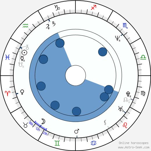 Martha Hackett wikipedia, horoscope, astrology, instagram