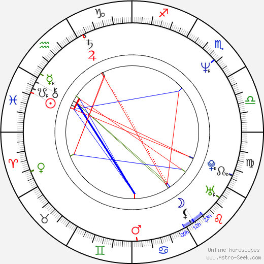 Michaela Pavlátová birth chart, Michaela Pavlátová astro natal horoscope, astrology