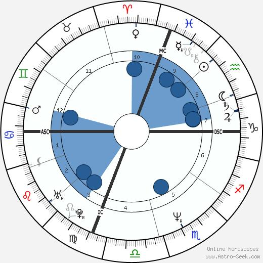 Michelle Bica wikipedia, horoscope, astrology, instagram