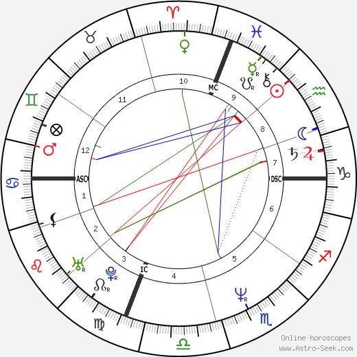 Michelle Bica tema natale, oroscopo, Michelle Bica oroscopi gratuiti, astrologia