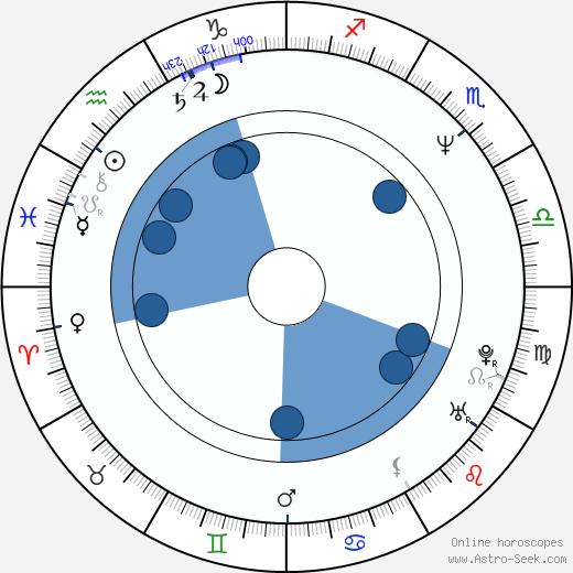 Patricia Whitcher wikipedia, horoscope, astrology, instagram