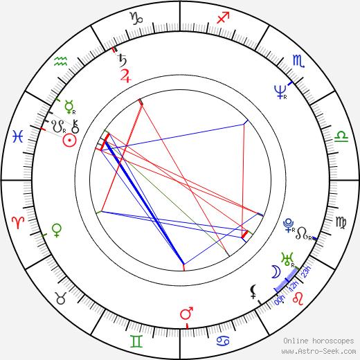 René Simard birth chart, René Simard astro natal horoscope, astrology