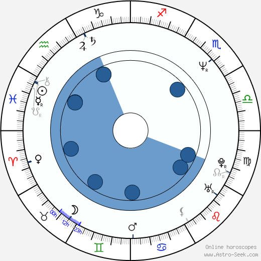 Richard Goteri wikipedia, horoscope, astrology, instagram