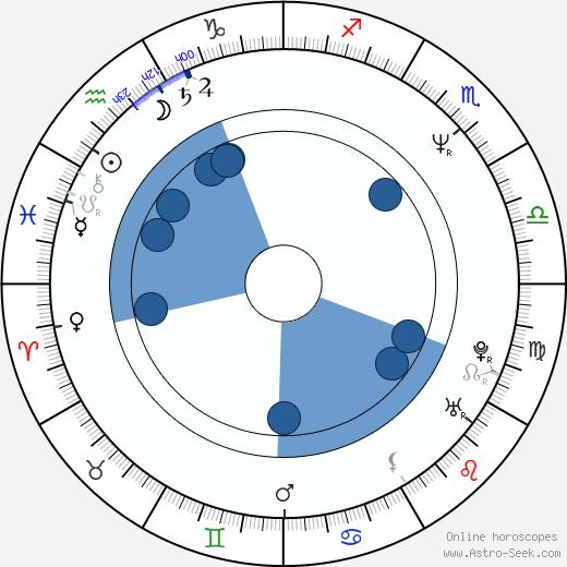 Richard Tyson wikipedia, horoscope, astrology, instagram
