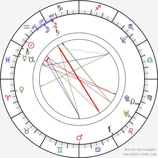 Richard Tyson astro natal birth chart, Richard Tyson horoscope, astrology
