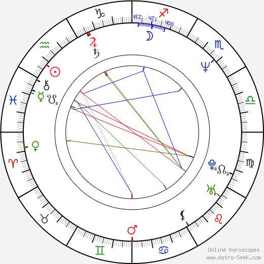 Robbie Nevil astro natal birth chart, Robbie Nevil horoscope, astrology