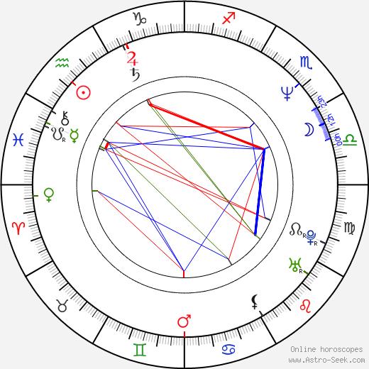 Robert Morse birth chart, Robert Morse astro natal horoscope, astrology