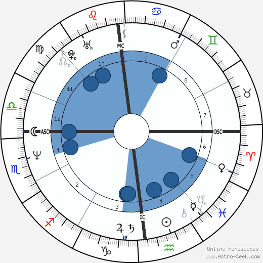 Serge Gaillard wikipedia, horoscope, astrology, instagram