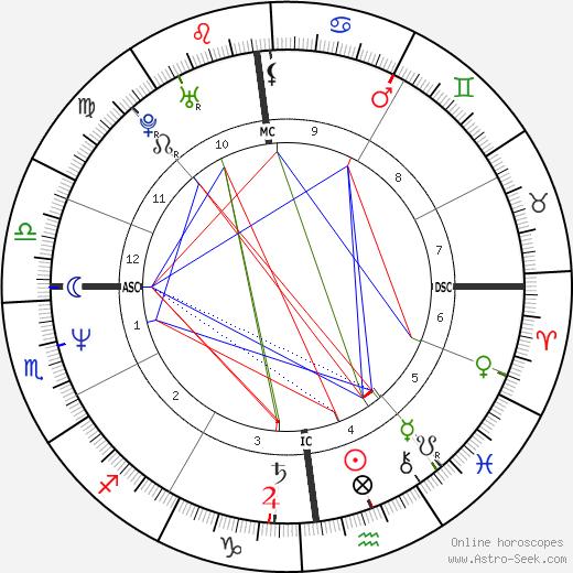 Serge Gaillard день рождения гороскоп, Serge Gaillard Натальная карта онлайн
